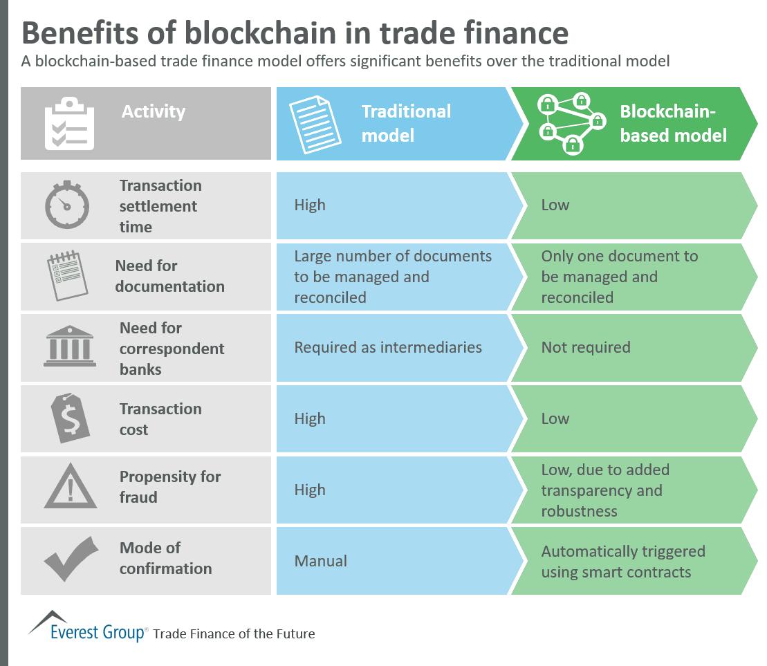 Blockchain-in-trade-finance_Piyush Singh FinTech