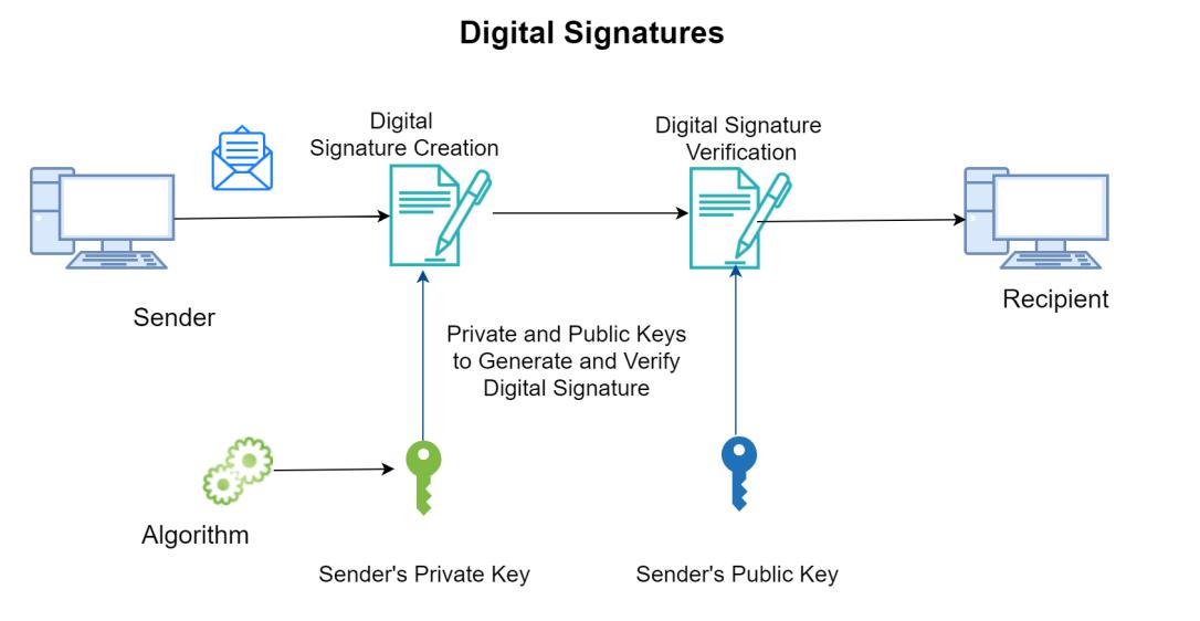Digital Signature_Piyush Singh FinTech